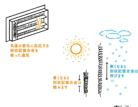 2.気温に反応する形状記憶合金